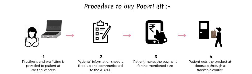 Poorti- Post mastectomy silicone artificial breasts & bra